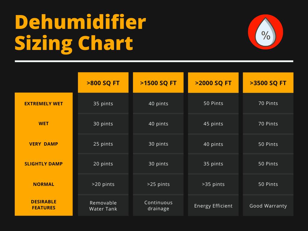 Best Dehumidifier Size Chart